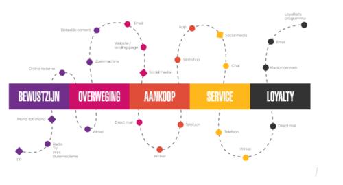 Voorbeeld customer journey en contactmomenten
